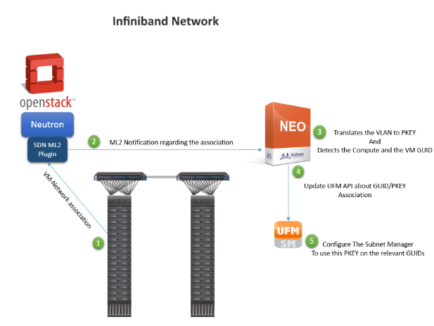 OpenStack and Mellanox NEO for InfiniBand