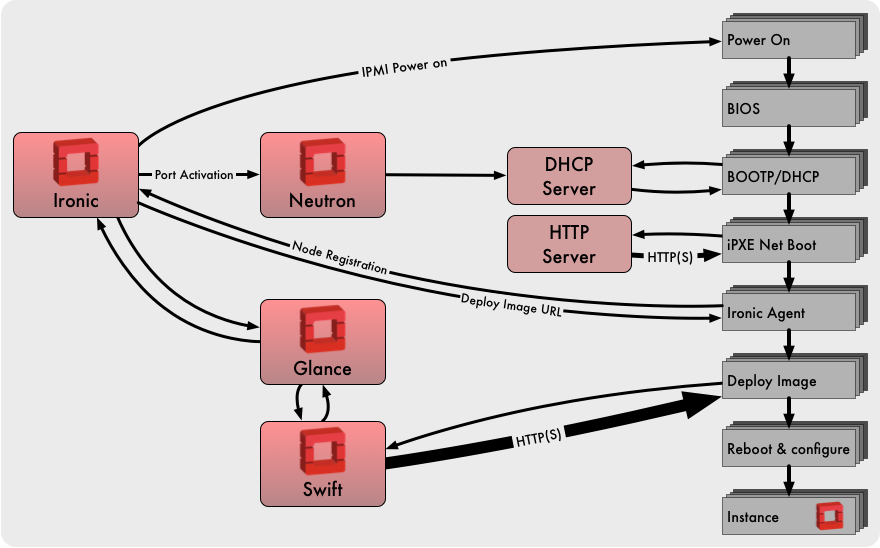 Ironic node deployment flow diagram