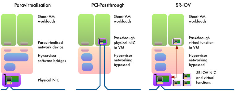Three forms of virtualised hardware