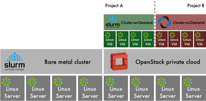 Bright Computing Cluster-on-Demand