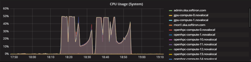 HPCC CPU performance data in Monasca
