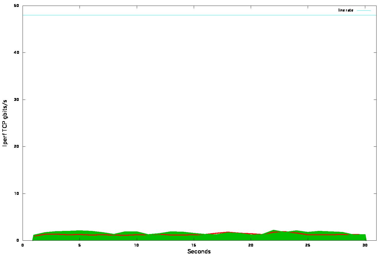 Understanding VXLAN+OVS Bandwidth Issues