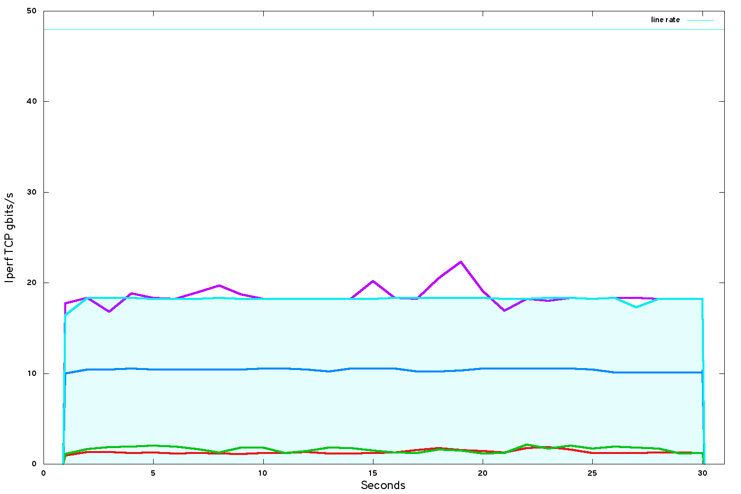 iperf bandwidth after VCPU pinning