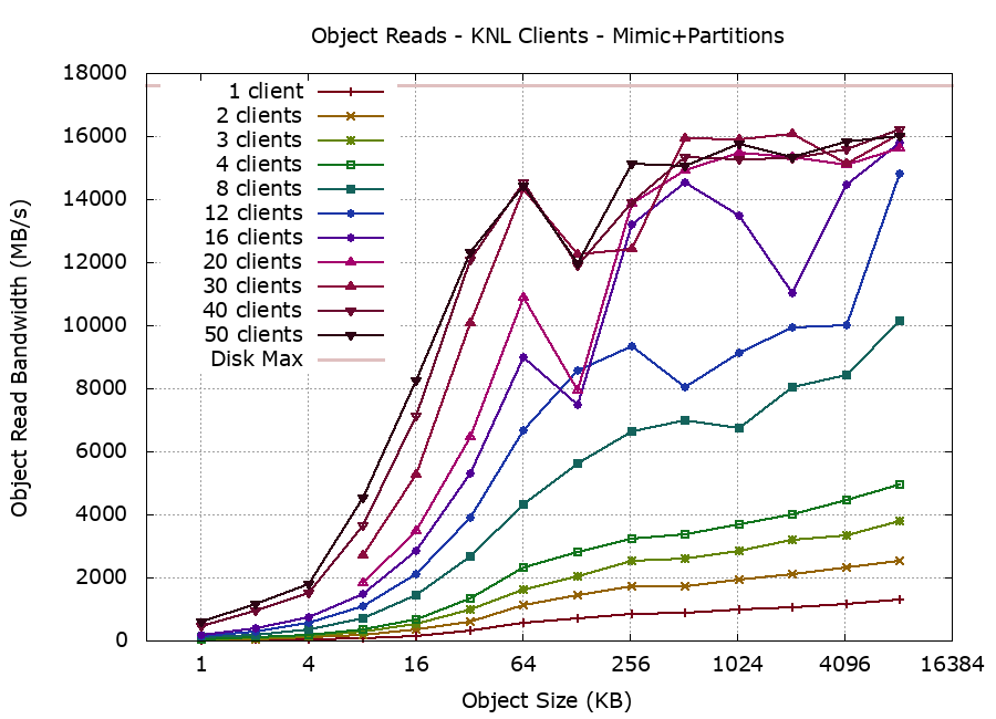 Mimic Ceph, raw partition  OSDs, RADOS read performance