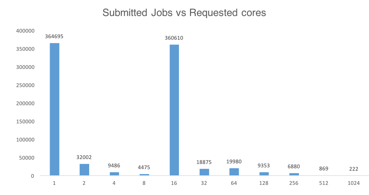 Submitted Jobs vs Requested Cores